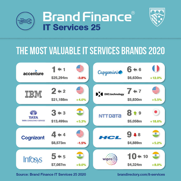 TCS Continues to be Among the Top 3 Most Valuable Global IT Services Brands