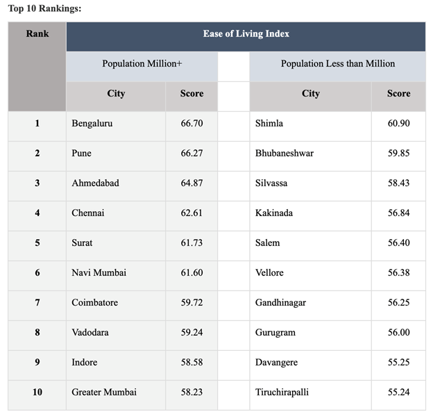 Ease of Living Index 2020: Bengaluru Tops the List